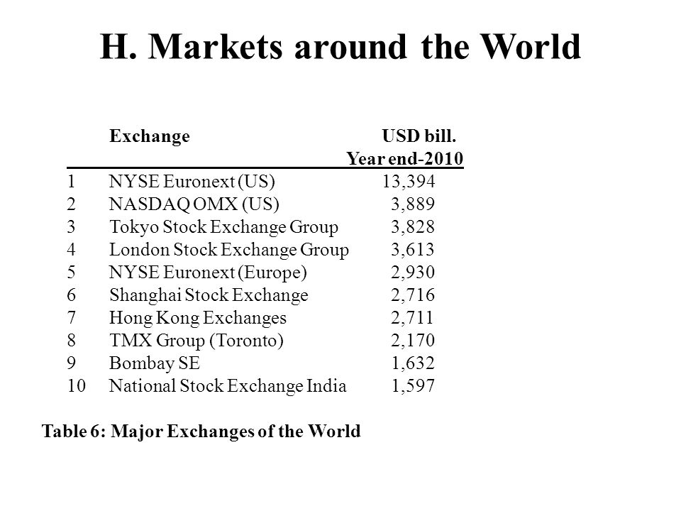 H. Markets around the World