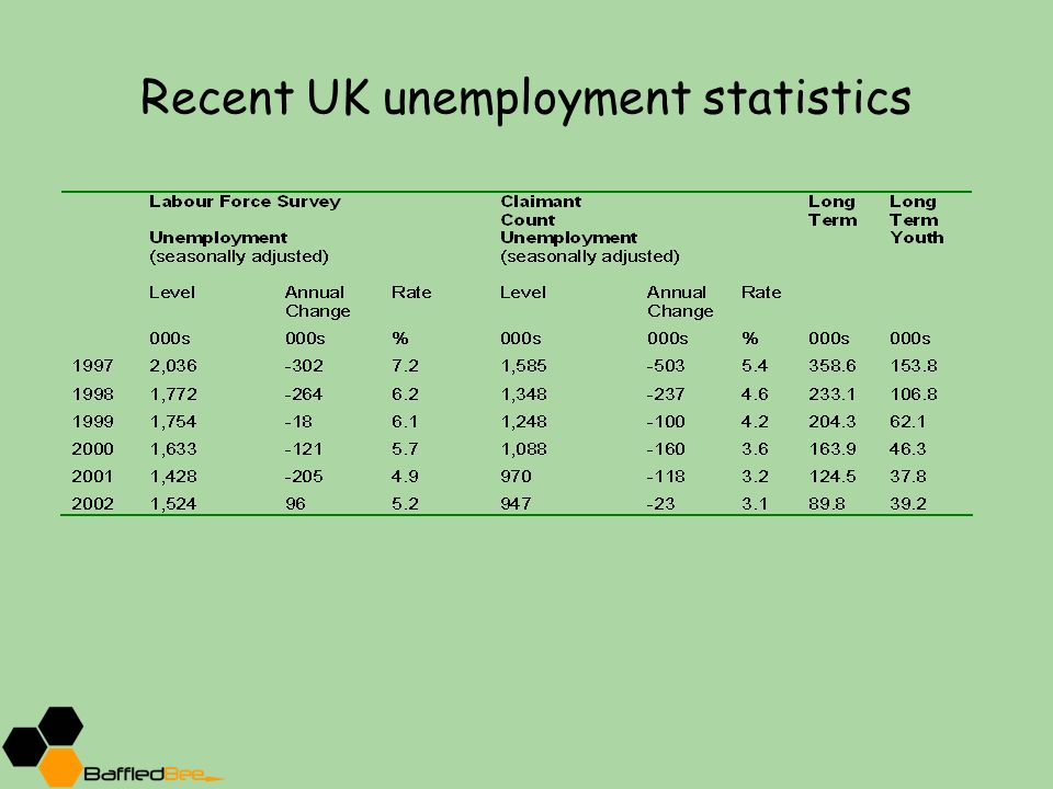 uk unemployment economic analysis Unemployment is currently the major economic concern in developed countries this book provides a thorough analysis of the theoretical and empirical aspects of the economics of unemployment.