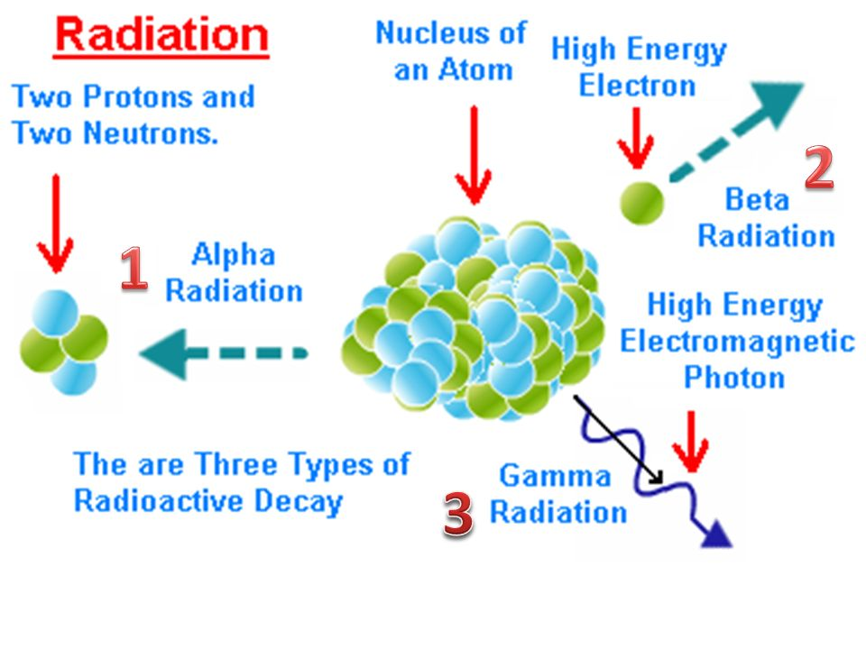an analysis on how gamma rays are being produced Gamma rays have the smallest wavelengths and the most energy of any wave in  the electromagnetic spectrum they are produced by the hottest and most.