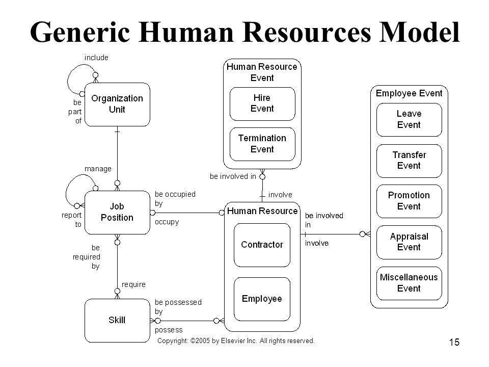 Generic Human Resources Model