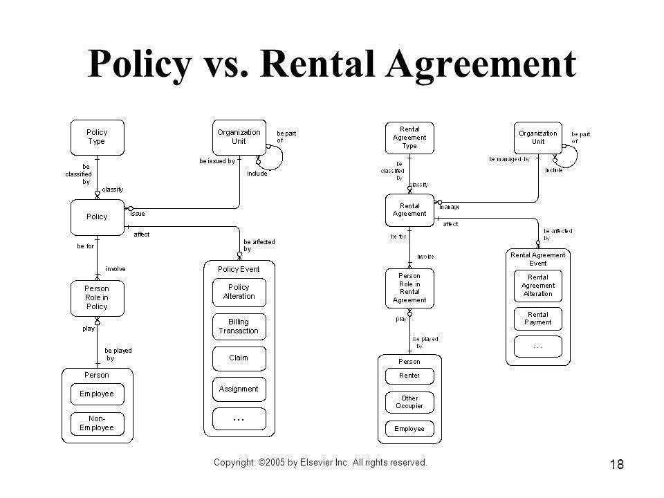 Policy vs. Rental Agreement