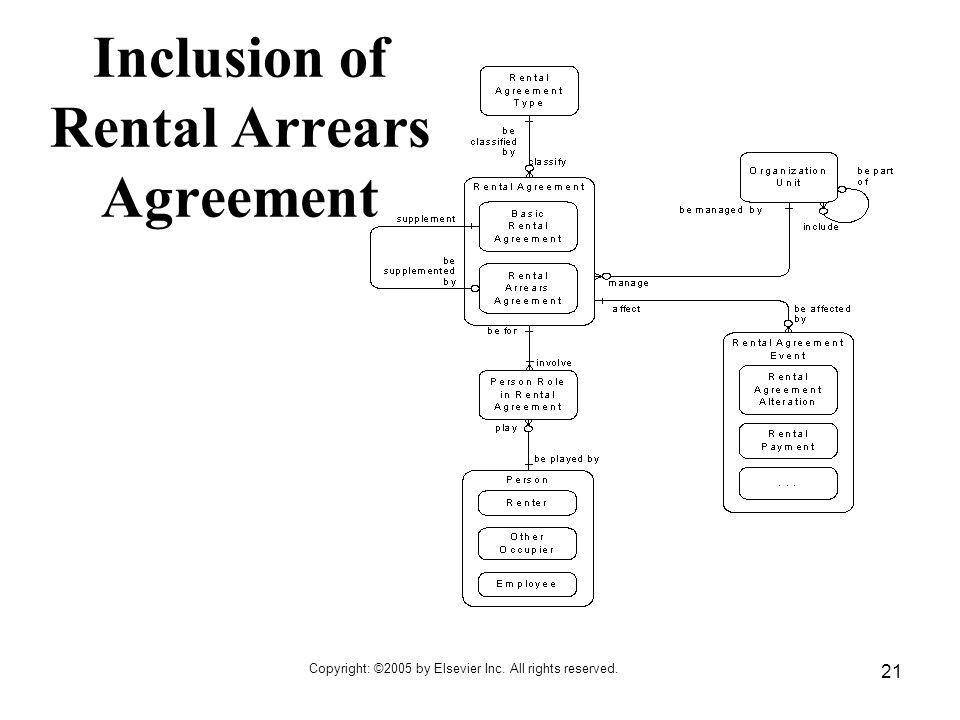 Inclusion of Rental Arrears Agreement