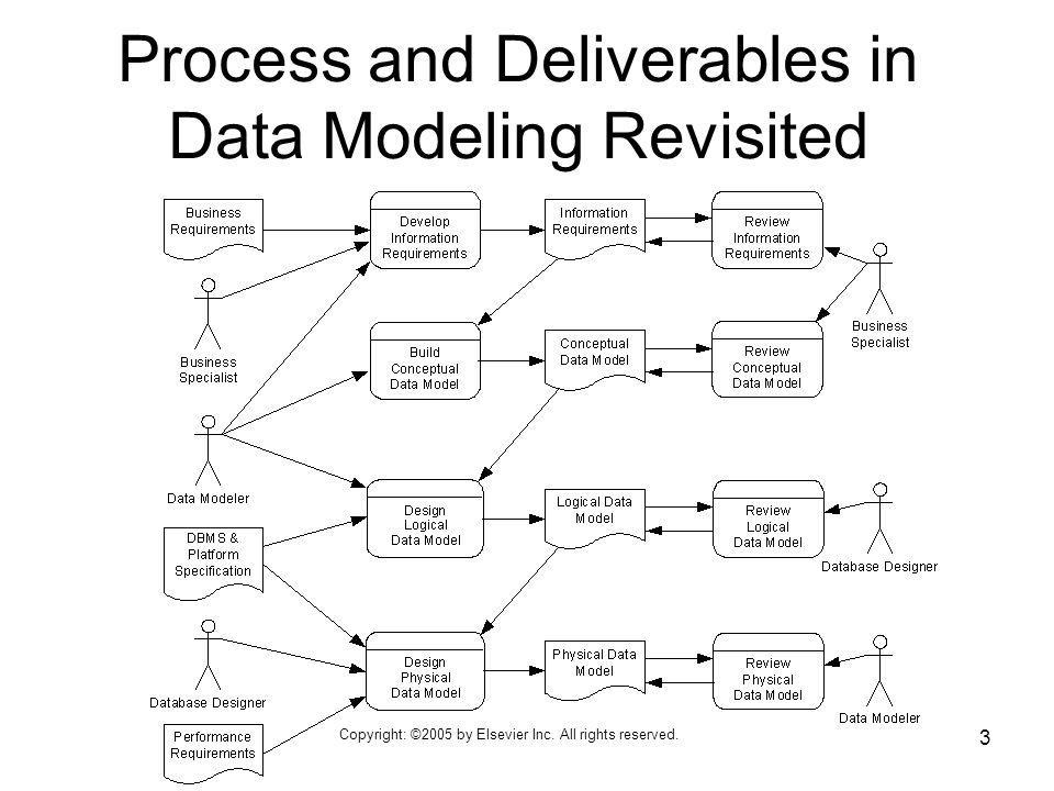 Process and Deliverables in Data Modeling Revisited