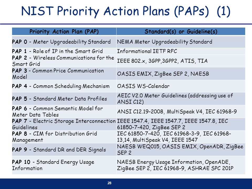 NIST Priority Action Plans (PAPs) (1)