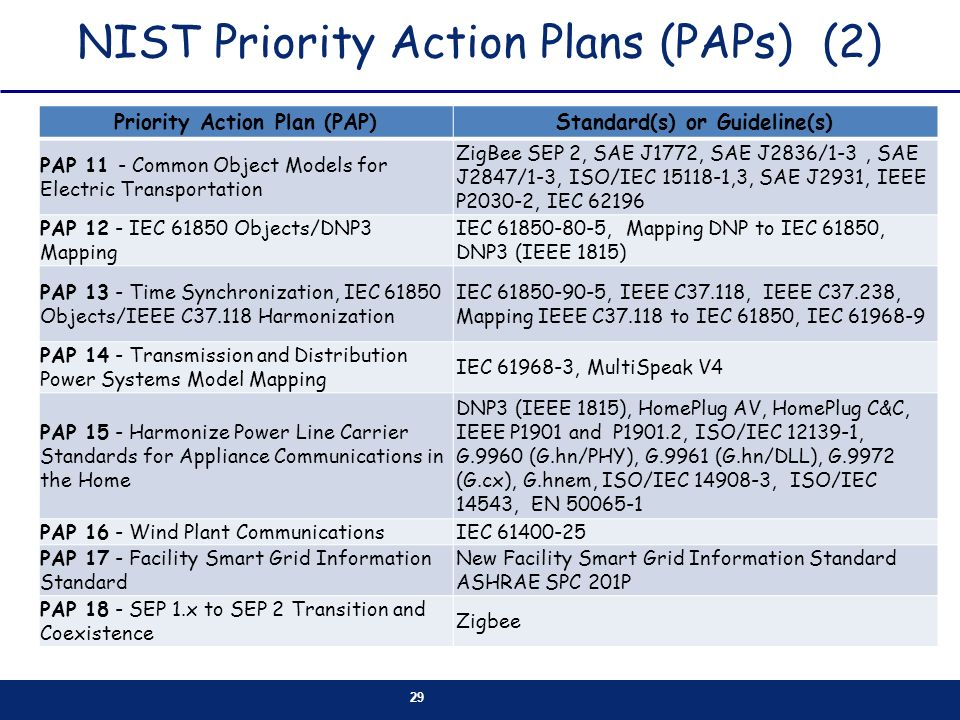 NIST Priority Action Plans (PAPs) (2)
