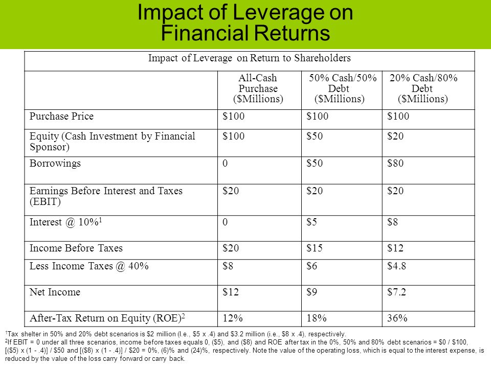 Impact of Leverage on Financial Returns