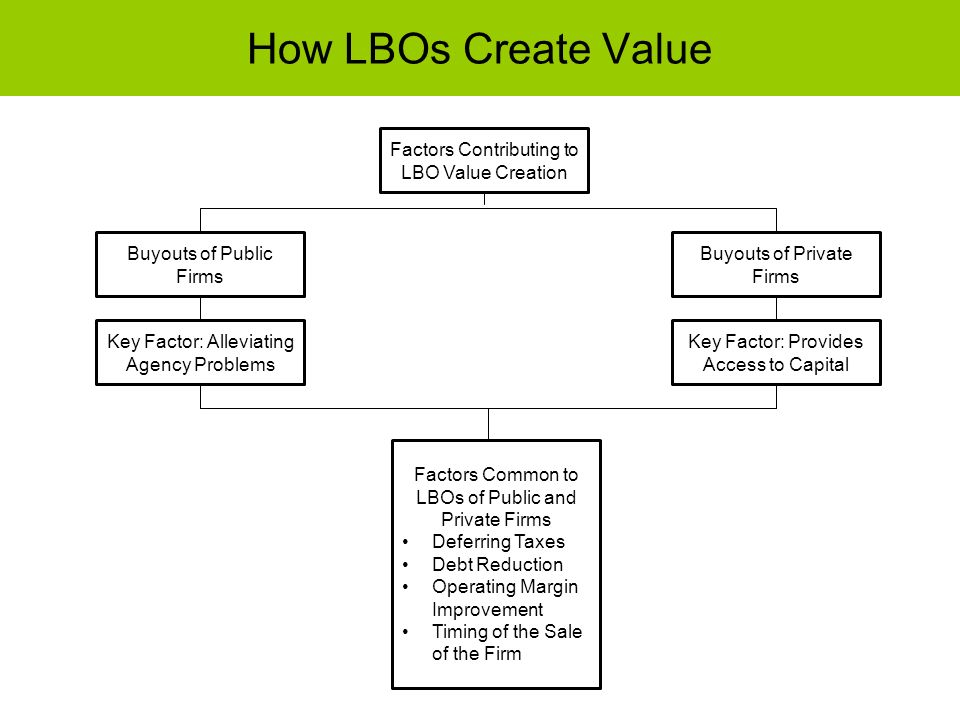 How LBOs Create Value Factors Contributing to LBO Value Creation
