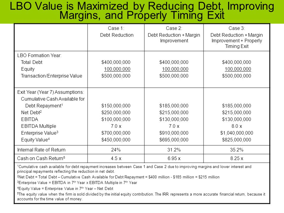 LBO Value is Maximized by Reducing Debt, Improving Margins, and Properly Timing Exit