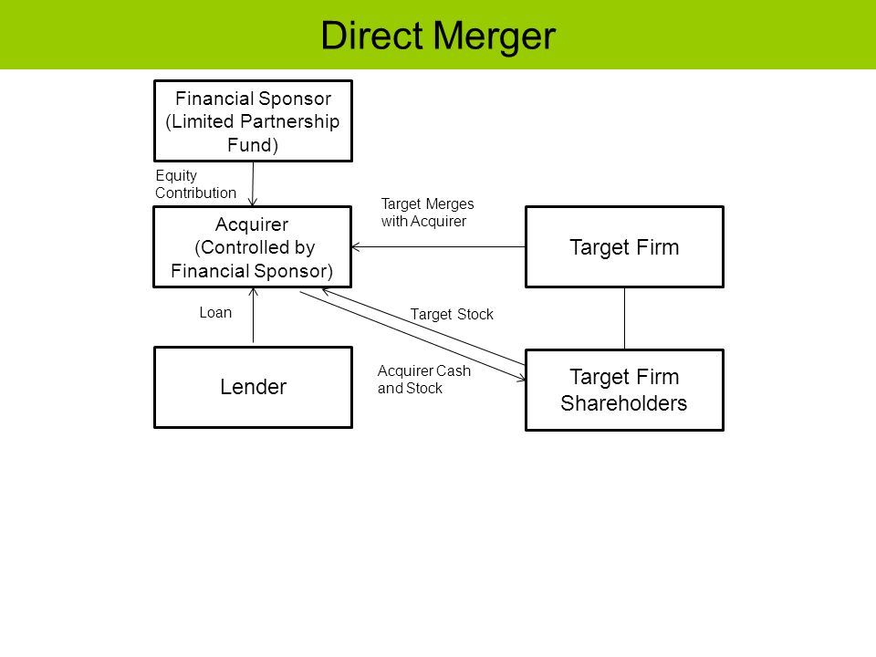 Direct Merger Target Firm Target Firm Shareholders Lender