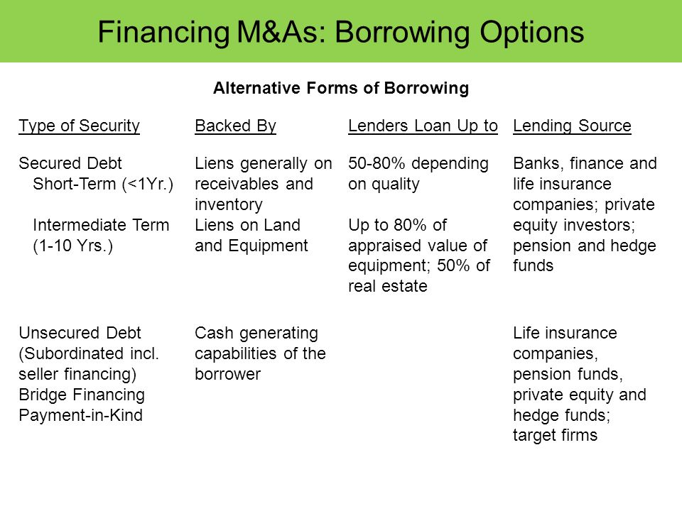 Financing M&As: Borrowing Options