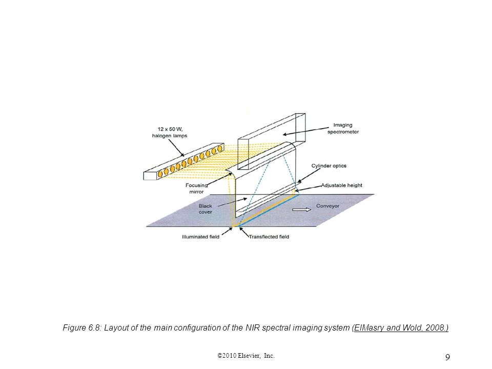 Figure 6.8: Layout of the main configuration of the NIR spectral imaging system (ElMasry and Wold, 2008.)