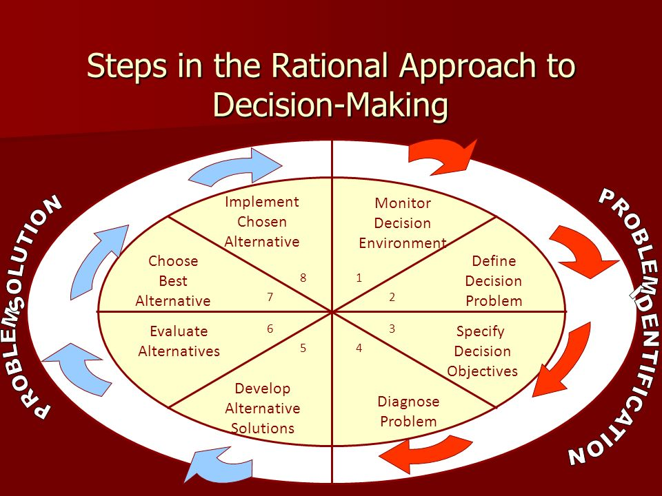 approaches to decision making In other words, these experiments demonstrated that the classical and objective  nature of these approaches to decision making cannot correctly take into.