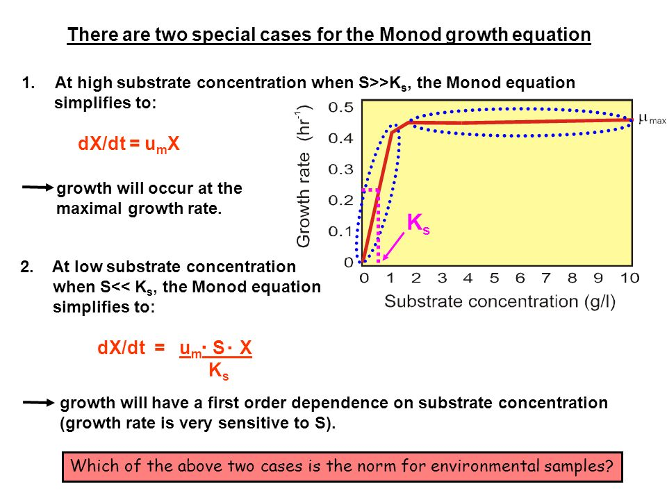 Ks . There are two special cases for the Monod growth equation