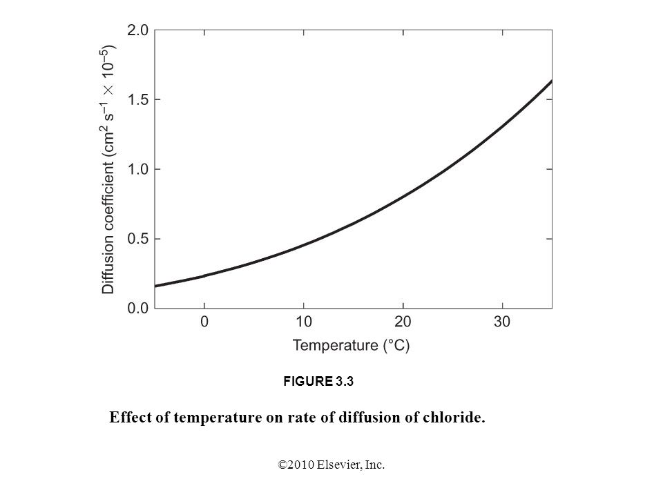 Effect of temperature on rate of diffusion of chloride.