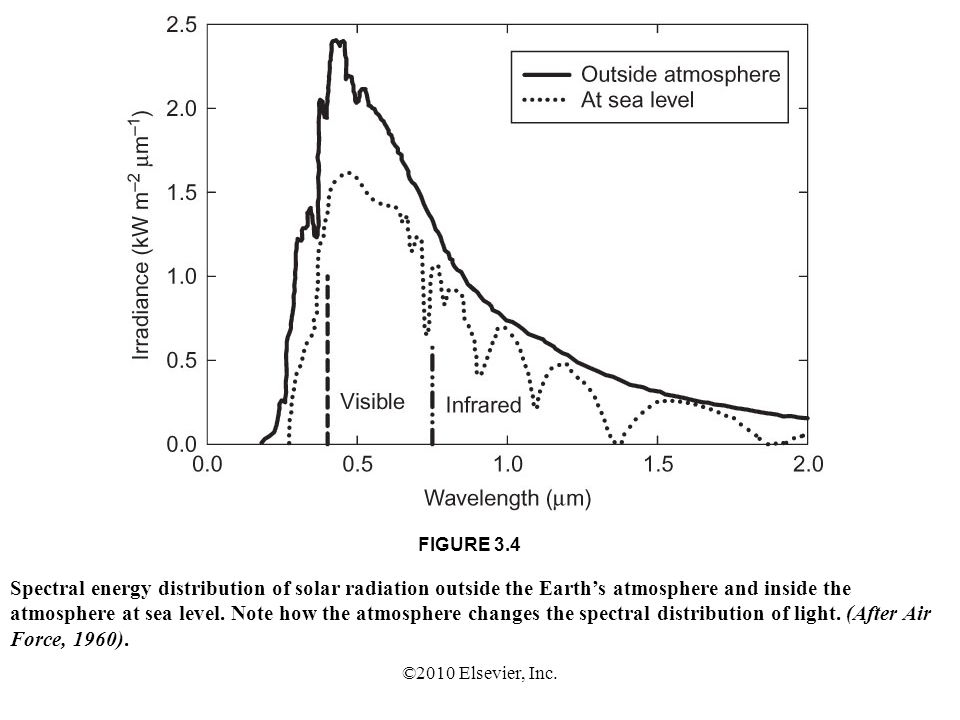 FIGURE 3.4 Spectral energy distribution of solar radiation outside the Earth's atmosphere and inside the.