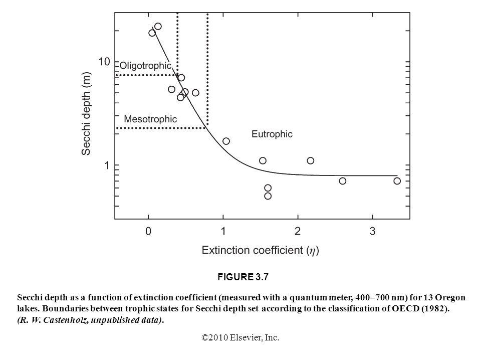 FIGURE 3.7 Secchi depth as a function of extinction coefficient (measured with a quantum meter, 400–700 nm) for 13 Oregon.