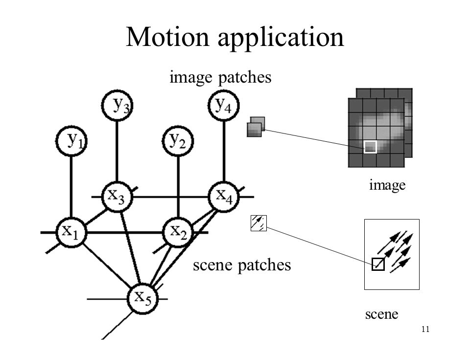 Motion application image patches image scene patches scene