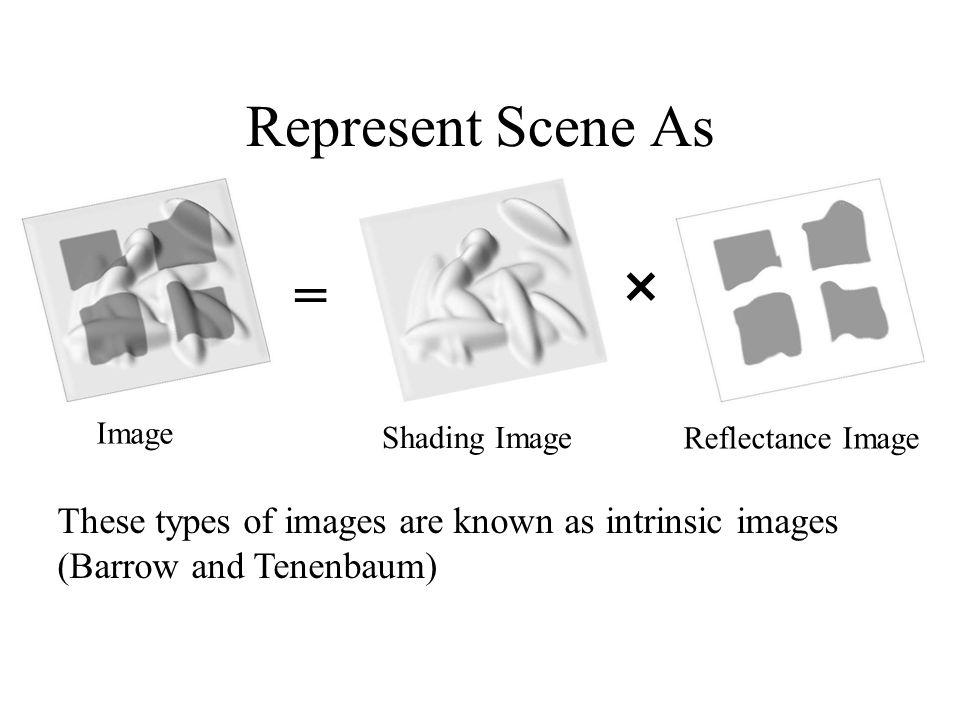Represent Scene As =  Image. Shading Image. Reflectance Image.