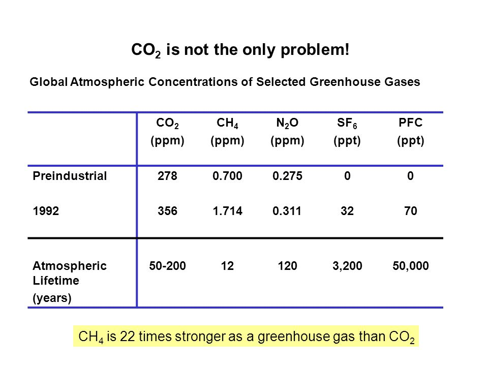 CO2 is not the only problem!