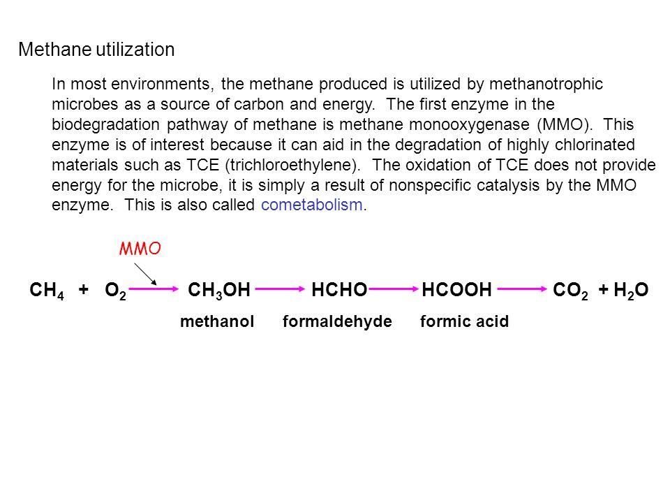 CH4 + O2 CH3OH HCHO HCOOH CO2 + H2O
