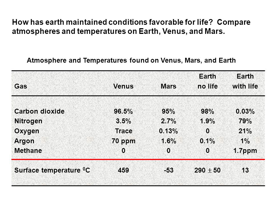 How has earth maintained conditions favorable for life