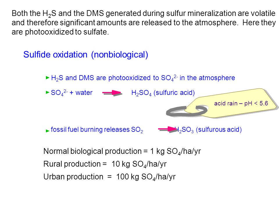 Sulfide oxidation (nonbiological)