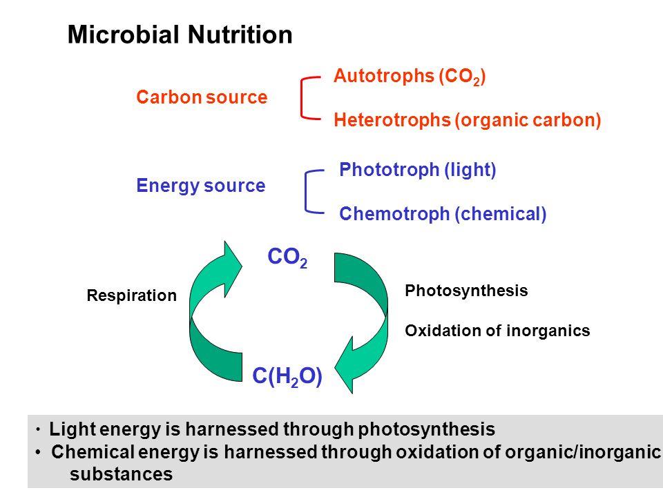 Microbial Nutrition CO2 C(H2O) Autotrophs (CO2) Carbon source