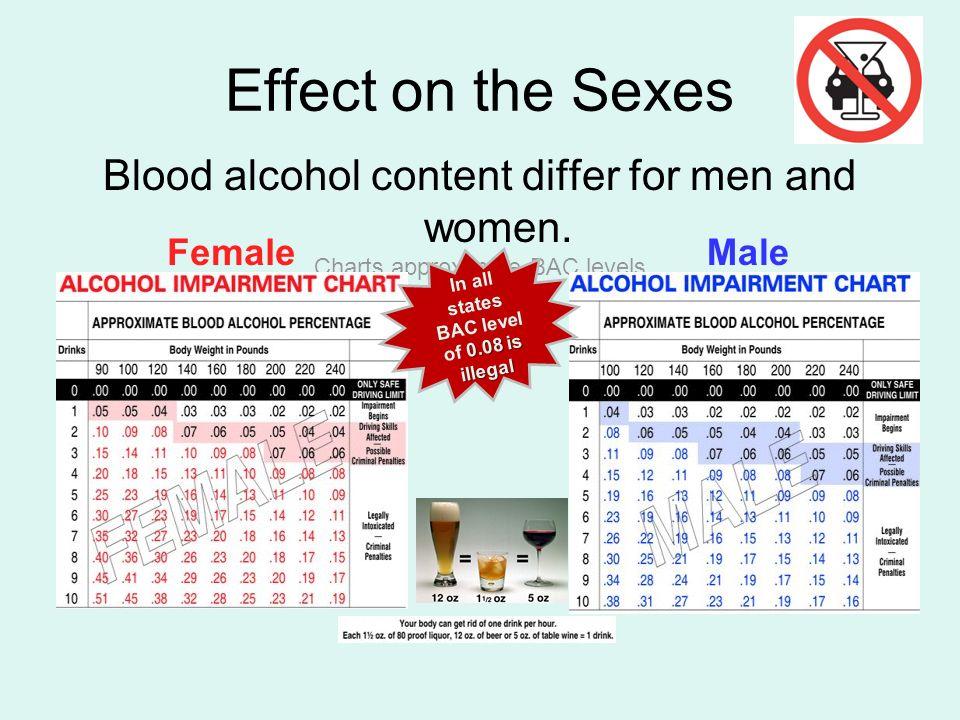 blood alcohol content
