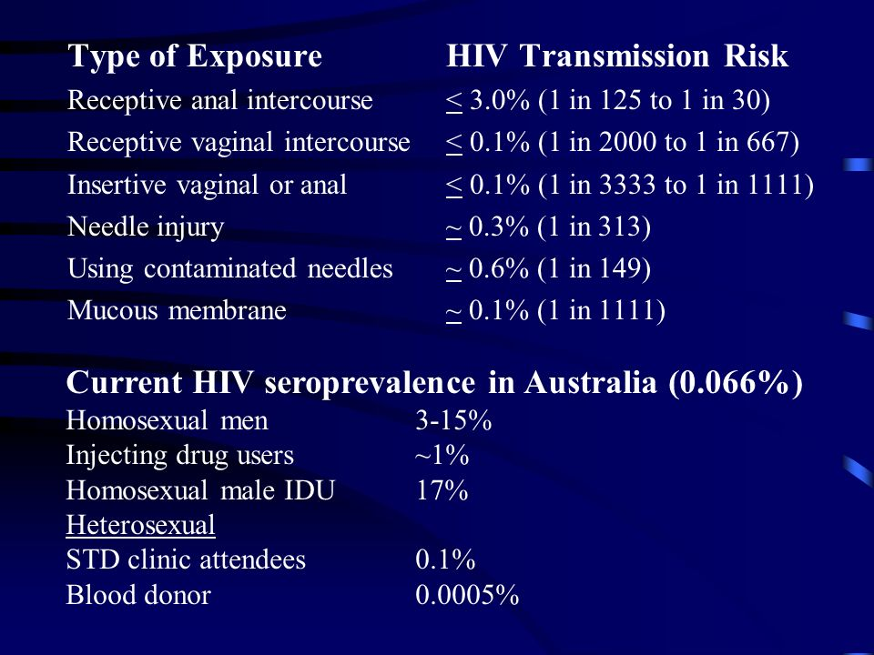 Current HIV seroprevalence in Australia (0.066%)