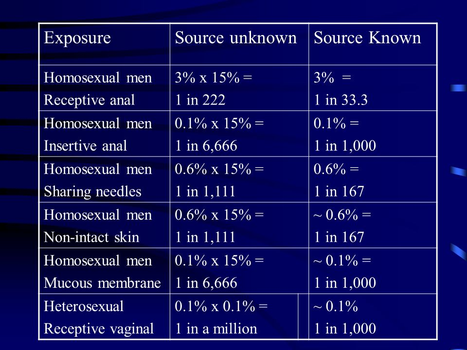 Exposure Source unknown Source Known Homosexual men Receptive anal