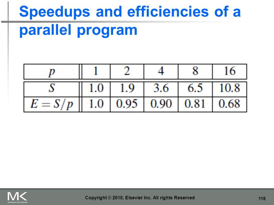 Speedups and efficiencies of a parallel program