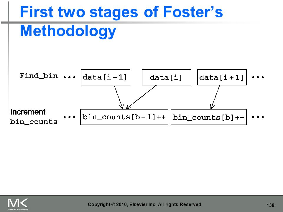 First two stages of Foster's Methodology
