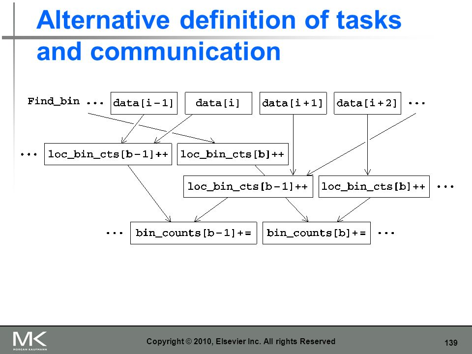 Alternative definition of tasks and communication