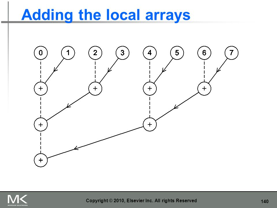 Adding the local arrays