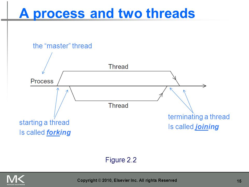 A process and two threads