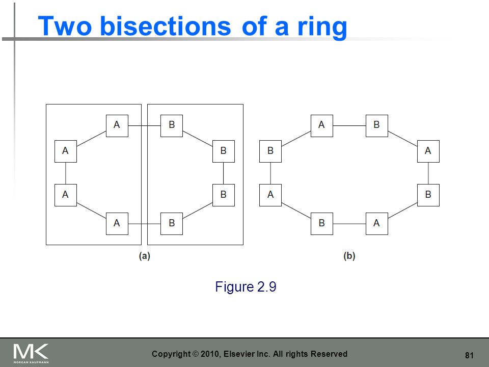 Two bisections of a ring
