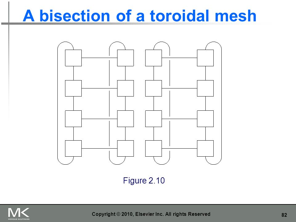 A bisection of a toroidal mesh