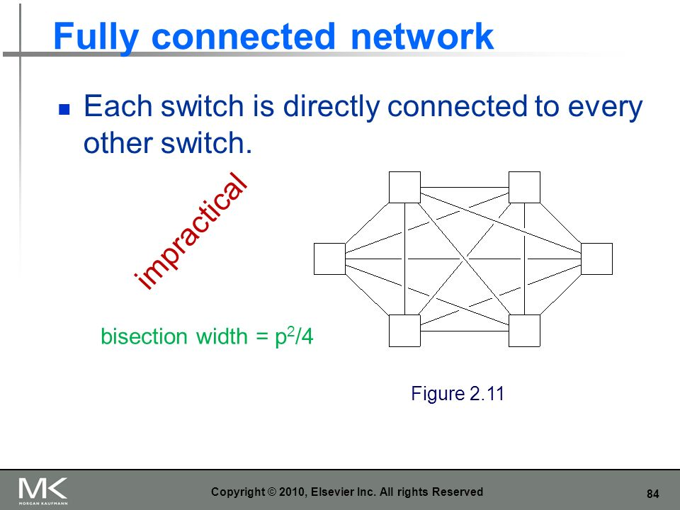 Fully connected network
