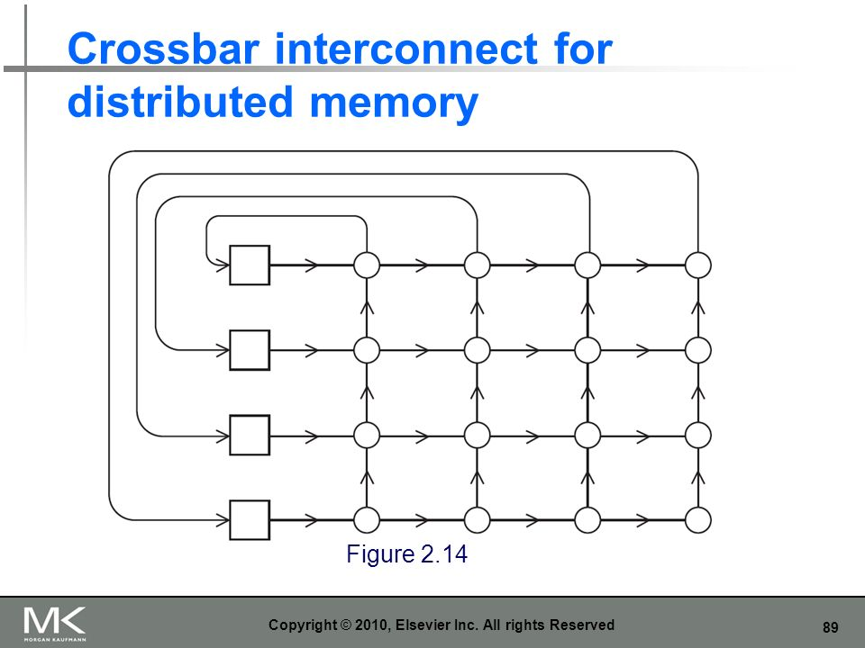 Crossbar interconnect for distributed memory
