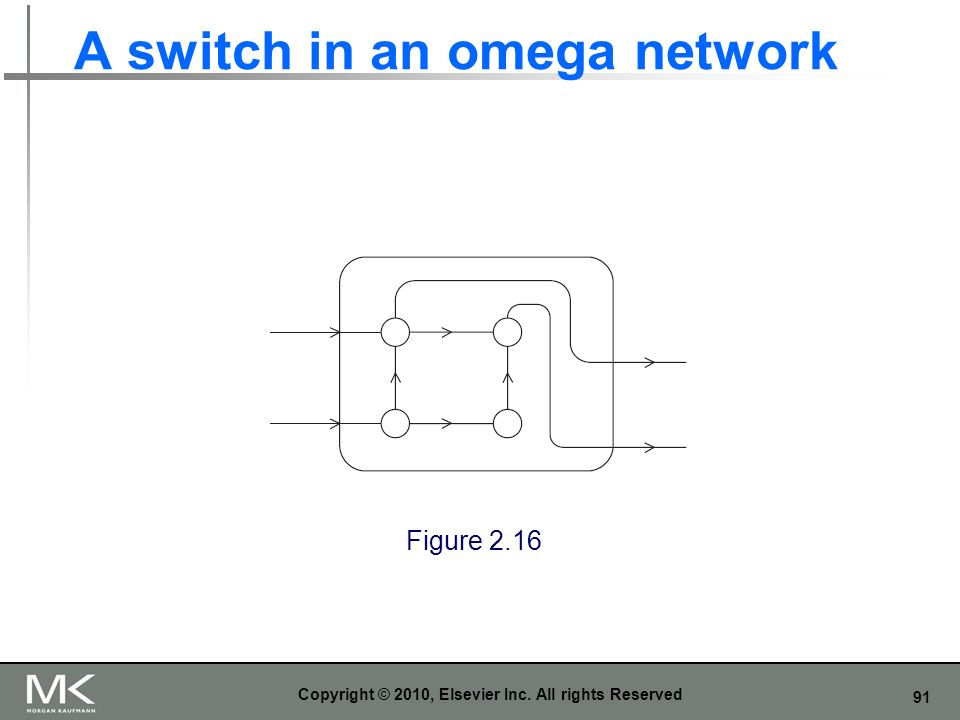 A switch in an omega network
