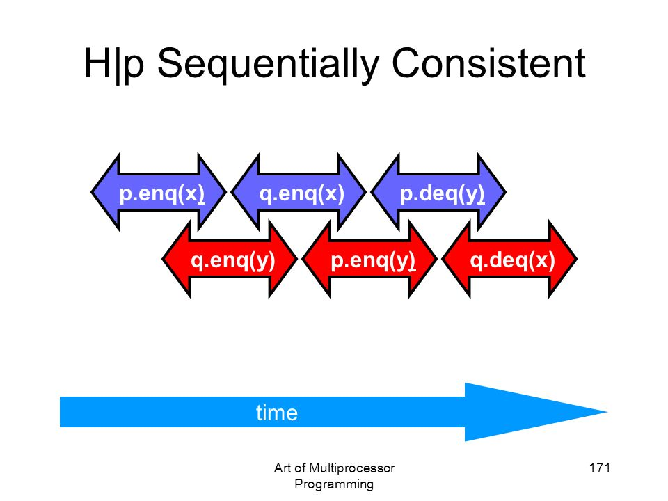 H|p Sequentially Consistent