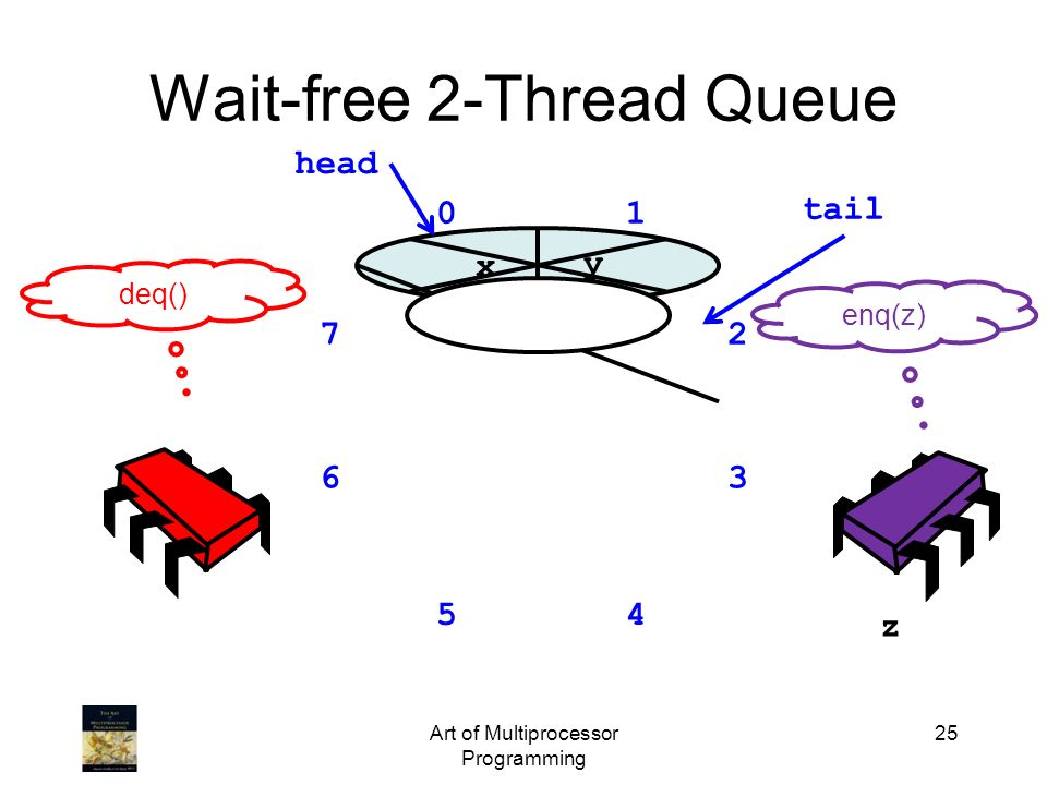 Wait-free 2-Thread Queue