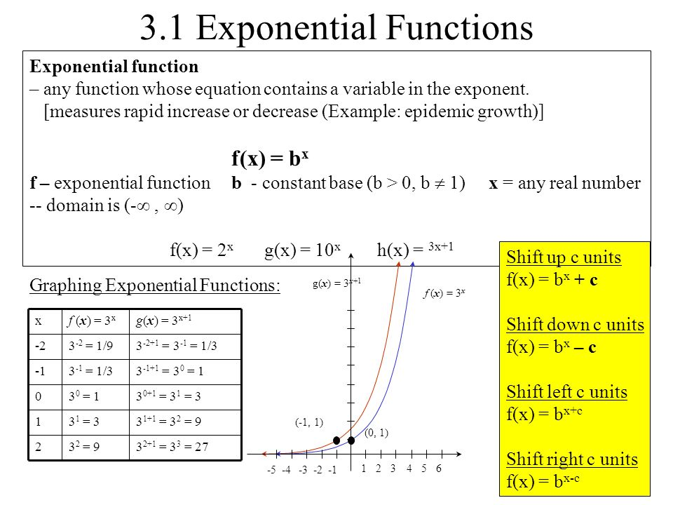 3.1 Exponential Functions - ppt download