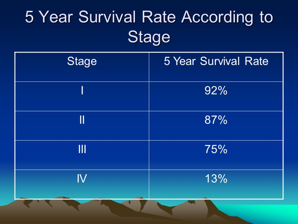 5 Year Survival Rate According to Stage