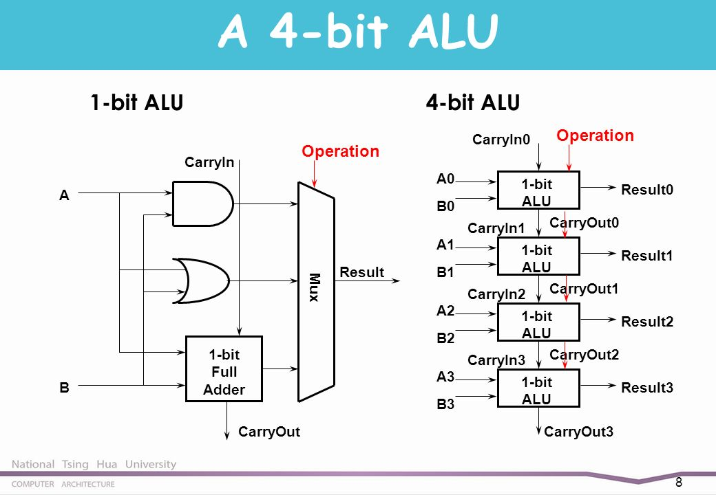 alu diagram outline addition and subtraction (sec. 3.2) - ppt download alu diagram subtraction