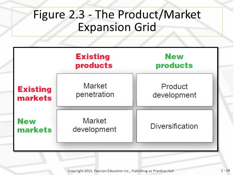 product market expansion grid The ansoff matrix was proposed by igor ansoff and presented in the harvard business review in 1957 as a means for  also called the product/market expansion grid,.
