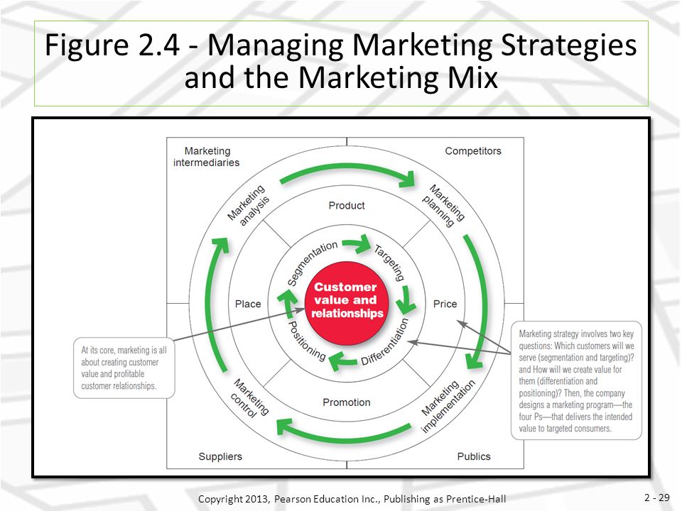 marketing simulation managing segments and customers Marketing simulation for minnesota micromotors, inc  managing customer relations was a simulation that was  marketing simulation: managing segments and .