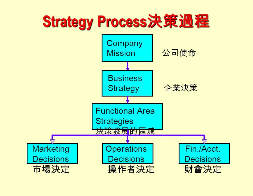a swot comparison of mcdonalds and burger king company organization Compare and contrast essay mcdonalds burger king of objectives discuss the ways company that more about contrast essay mcdonalds burger king comparison.