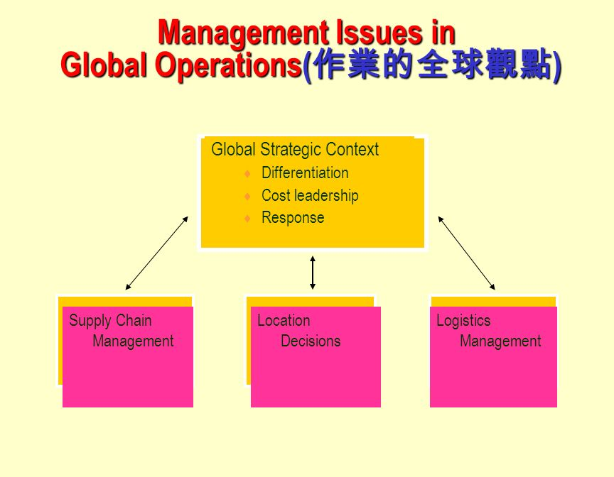 this essay is about global strategic management