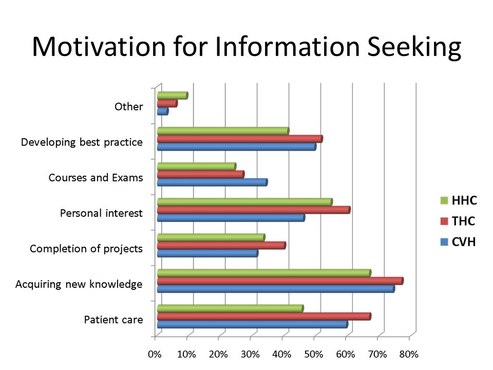 Motivation for Information Seeking